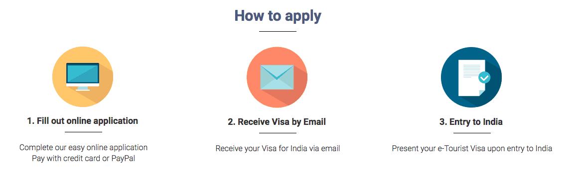 India E-Tourist Visa